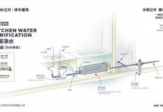 立升厨房净水器怎么样,净水器怎么选型号?
